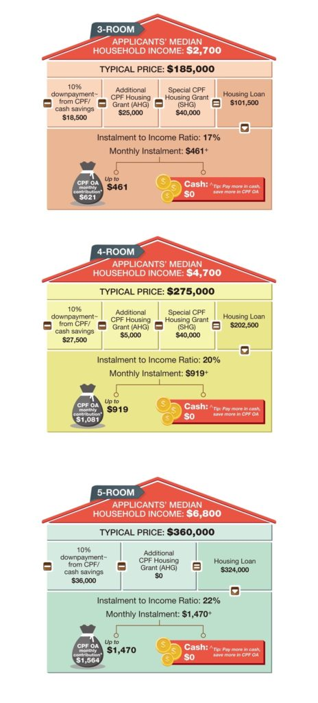Housing Development Board BTO EastGlen @ Canberra