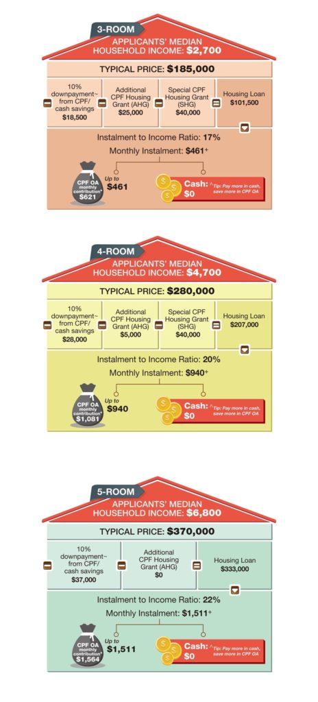 HDB BTO NOV 2018 Melody Spring @ Yishun HDB Info Graph