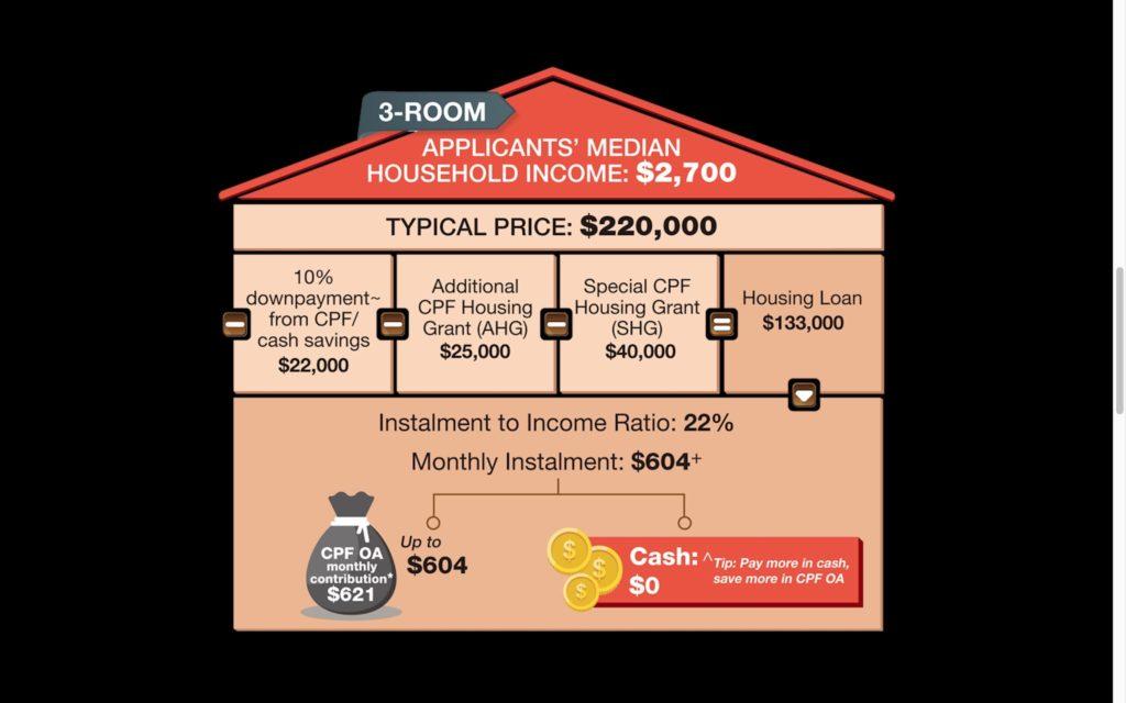 Tengah BTO Mortgage 3RM