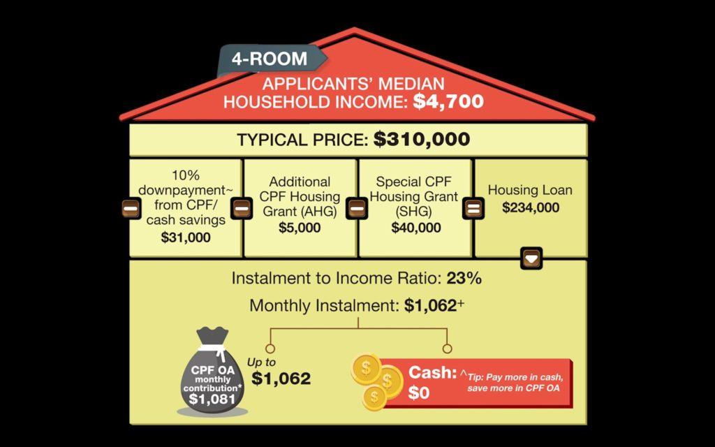 4-Room HDB Mortgage
