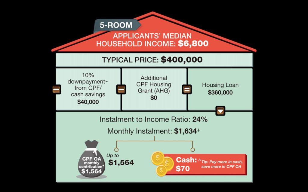 5-Room HDB Mortgage