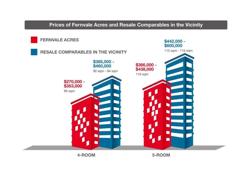 Comparable Sengkang HDB Resale