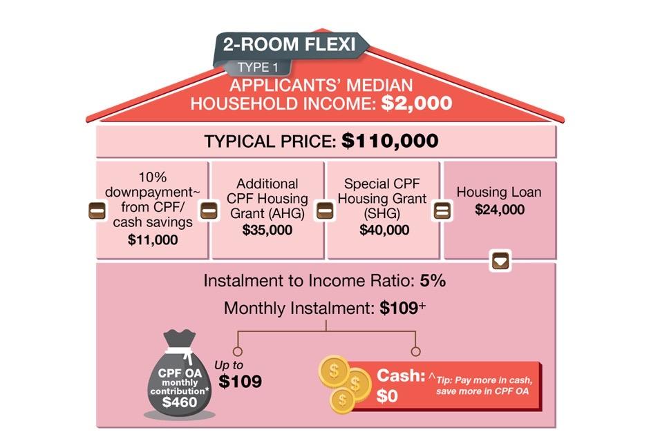 Boon Lay 2-Room Flexi