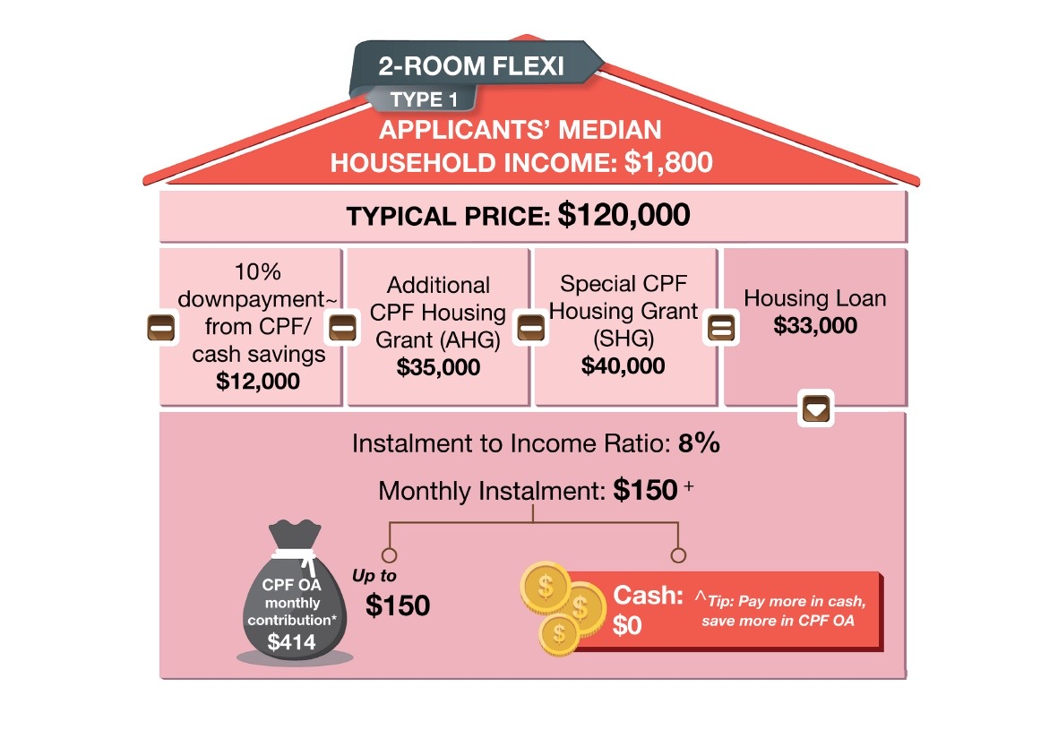 Tengah BTO Price 2-Room Flexi Type 1