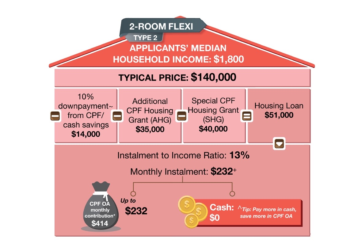 Tengah BTO Price 2-Room Flexi Type 2