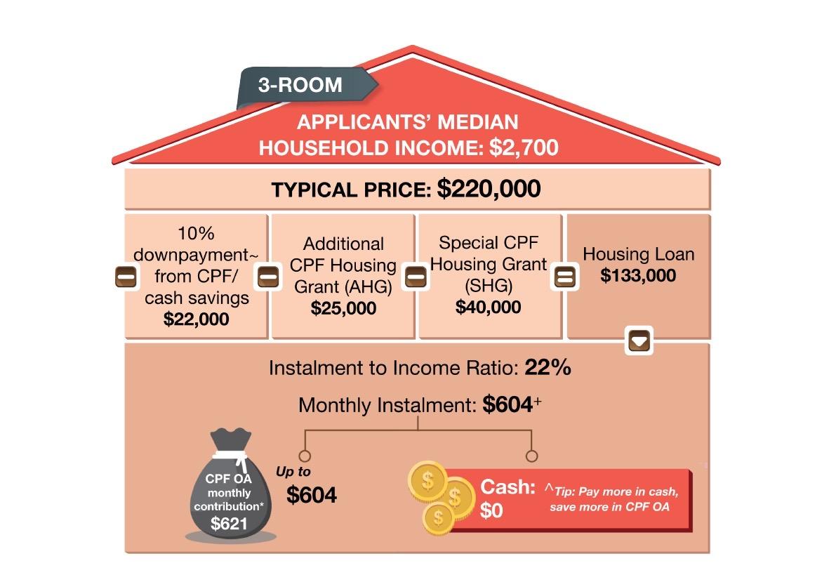 Plantation Acres Price 3-Room Flat